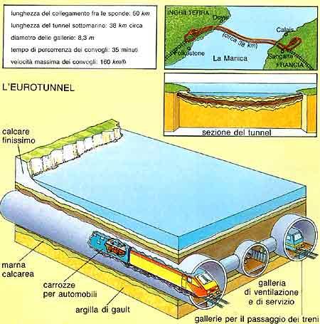 Eurotunnel tunnel sotto la manica l 39 eccezione e la for La sua e la sua costruzione